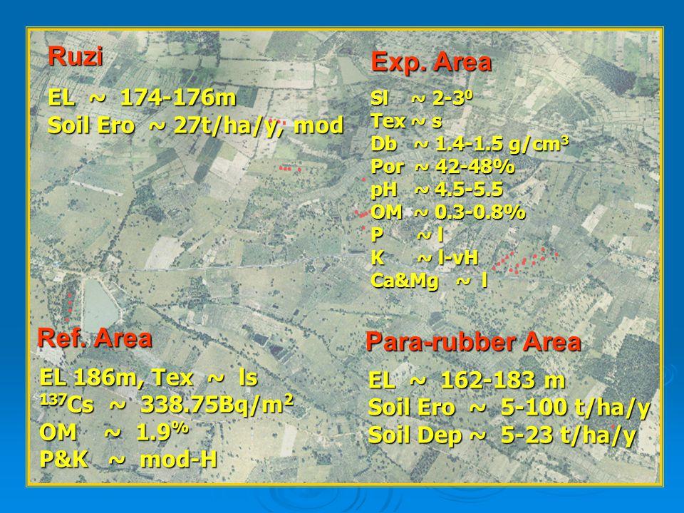 5 EL 186m, Tex ~ ls 137 Cs ~ 338.75Bq/m 2 OM ~ 1.9 % P&K ~ mod-H EL ~ 174-176m Soil Ero ~ 27t/ha/y, mod EL ~ 162-183 m Soil Ero ~ 5-100 t/ha/y Soil De