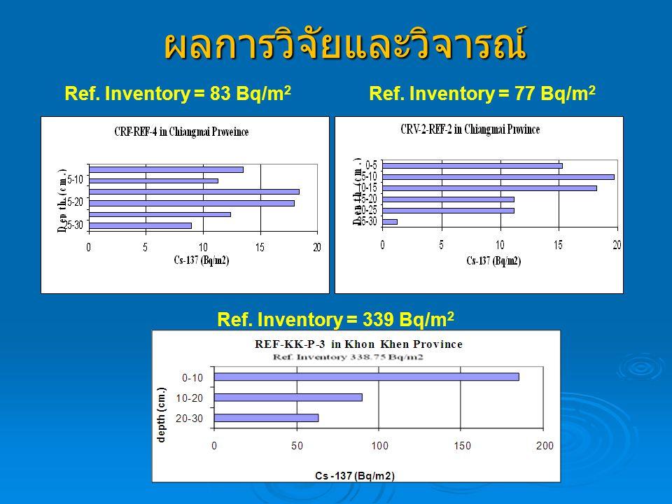 ผลการวิจัยและวิจารณ์ Ref. Inventory = 83 Bq/m 2 Ref. Inventory = 77 Bq/m 2 Ref. Inventory = 339 Bq/m 2