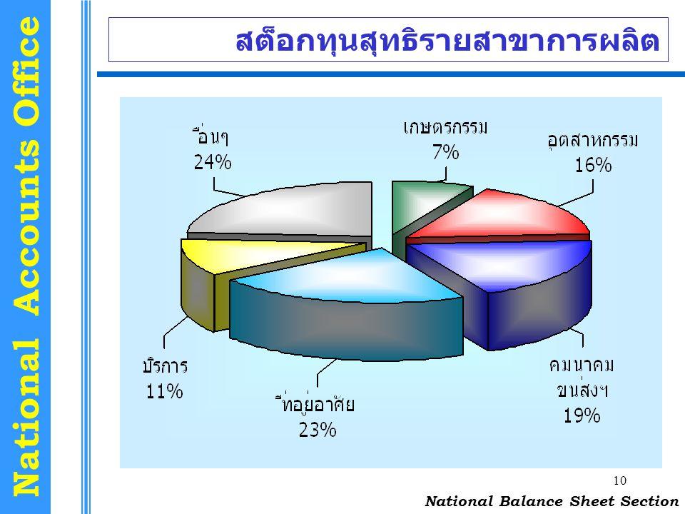 10 National Accounts Office สต็อกทุนสุทธิรายสาขาการผลิต National Balance Sheet Section