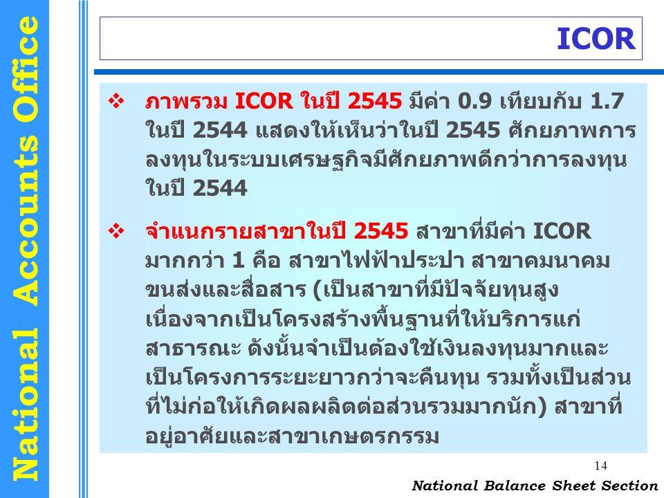 14 National Accounts Office ICOR National Balance Sheet Section  ภาพรวม ICOR ในปี 2545 มีค่า 0.9 เทียบกับ 1.7 ในปี 2544 แสดงให้เห็นว่าในปี 2545 ศักยภ