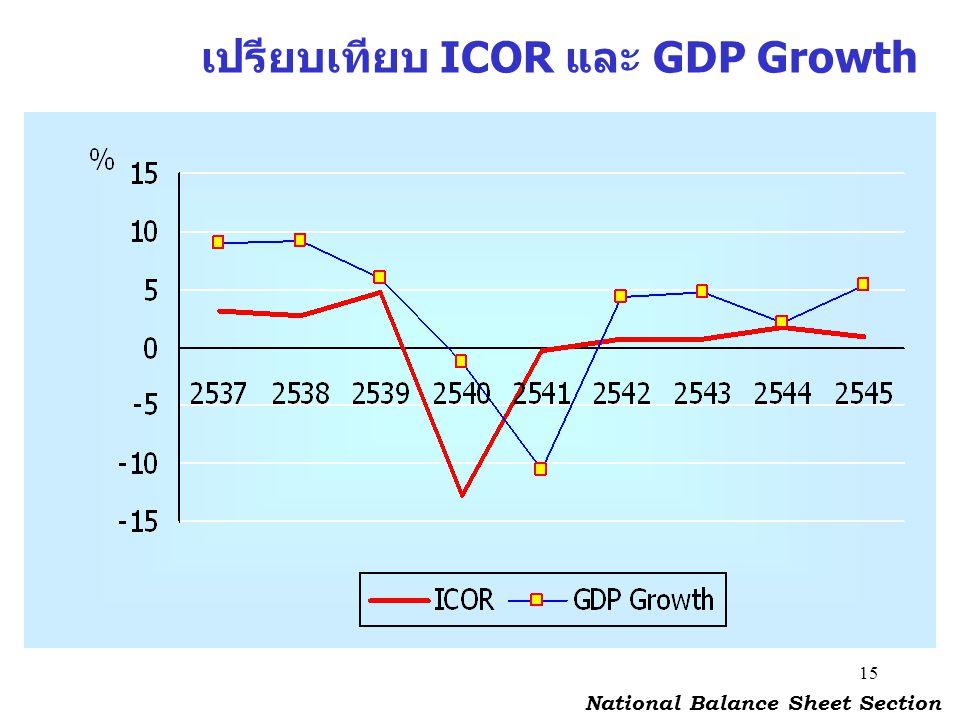 15 เปรียบเทียบ ICOR และ GDP Growth National Balance Sheet Section