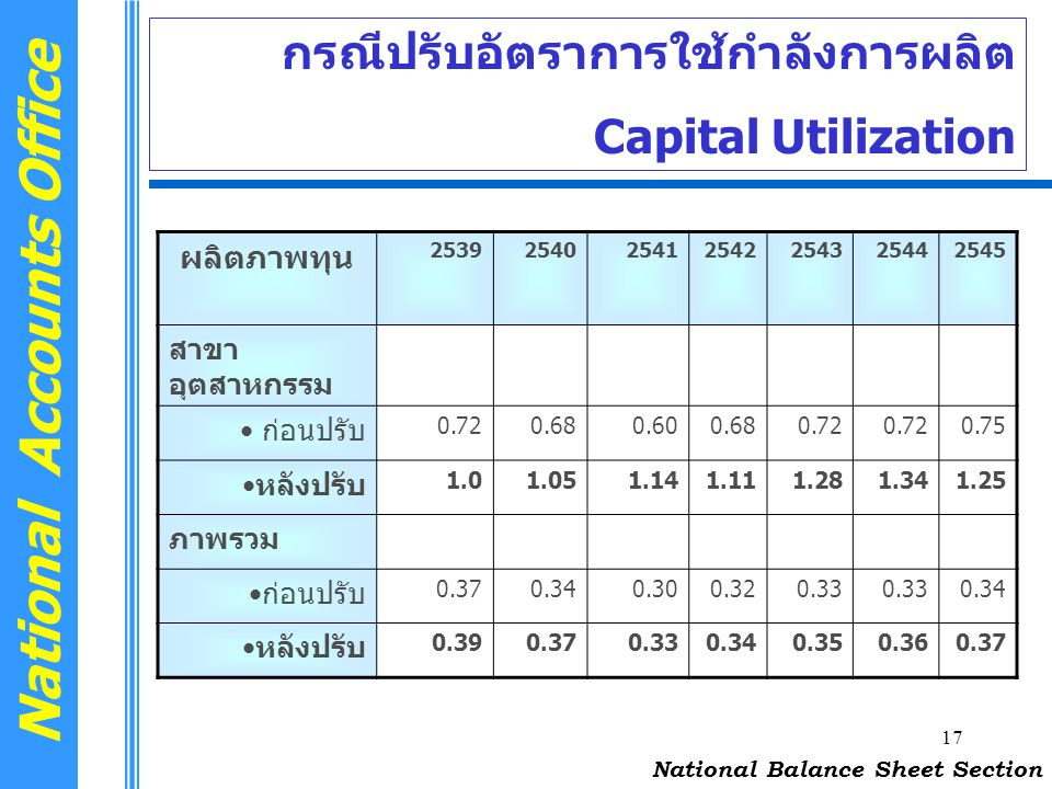 17 National Accounts Office กรณีปรับอัตราการใช้กำลังการผลิต Capital Utilization National Balance Sheet Section ผลิตภาพทุน 2539254025412542254325442545