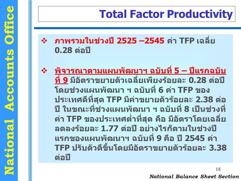 18 National Accounts Office Total Factor Productivity National Balance Sheet Section  ภาพรวมในช่วงปี 2525 –2545 ค่า TFP เฉลี่ย 0.28 ต่อปี  พิจารณาตา