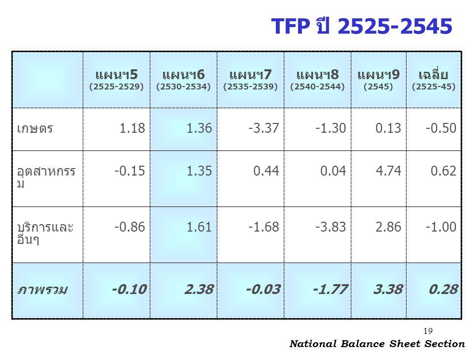 19 TFP ปี 2525-2545 แผนฯ5 (2525-2529) แผนฯ6 (2530-2534) แผนฯ7 (2535-2539) แผนฯ8 (2540-2544) แผนฯ9 (2545) เฉลี่ย (2525-45) เกษตร1.181.36-3.37-1.300.13-