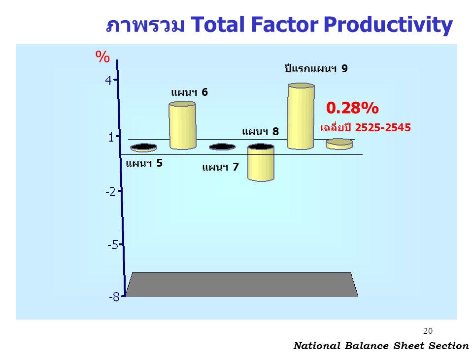 20 % ภาพรวม Total Factor Productivity แผนฯ 5 แผนฯ 6 แผนฯ 7 แผนฯ 8 ปีแรกแผนฯ 9 เฉลี่ยปี 2525-2545 0.28% National Balance Sheet Section