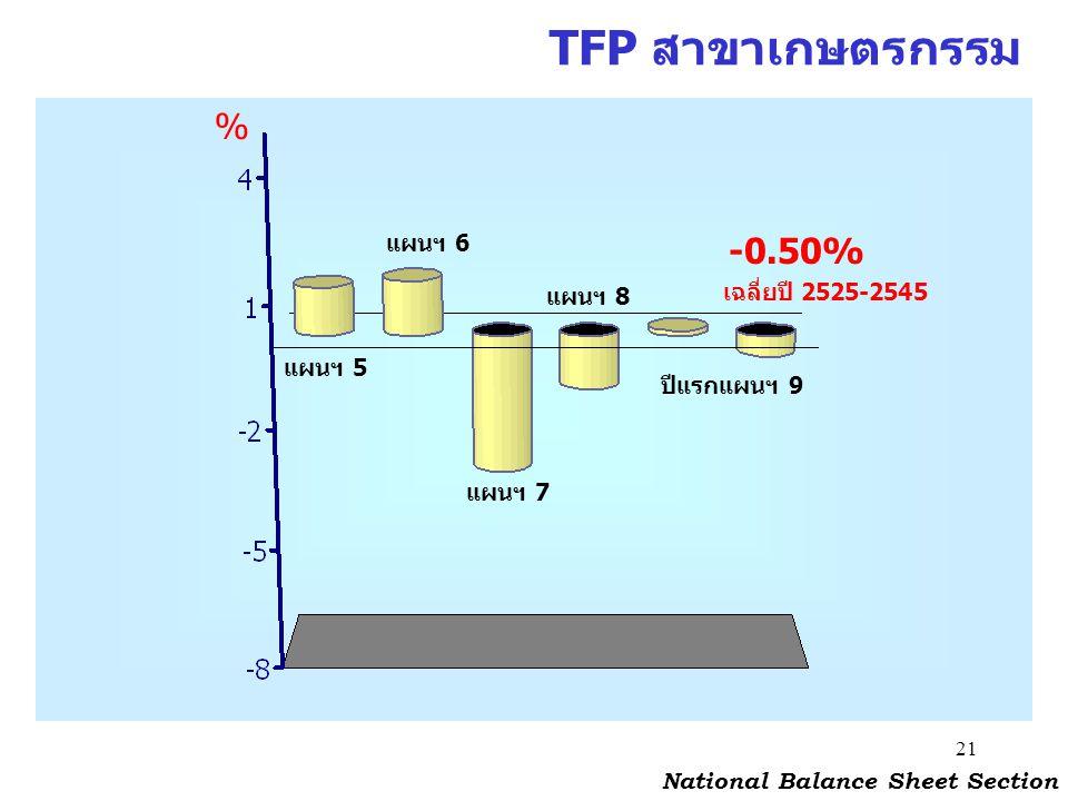 21 % TFP สาขาเกษตรกรรม แผนฯ 5 แผนฯ 6 แผนฯ 7 แผนฯ 8 ปีแรกแผนฯ 9 -0.50% National Balance Sheet Section เฉลี่ยปี 2525-2545