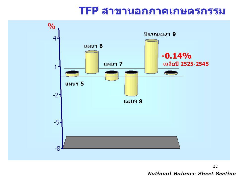 22 TFP สาขานอกภาคเกษตรกรรม National Balance Sheet Section % แผนฯ 5 แผนฯ 6 แผนฯ 7 แผนฯ 8 ปีแรกแผนฯ 9 -0.14% เฉลี่ยปี 2525-2545