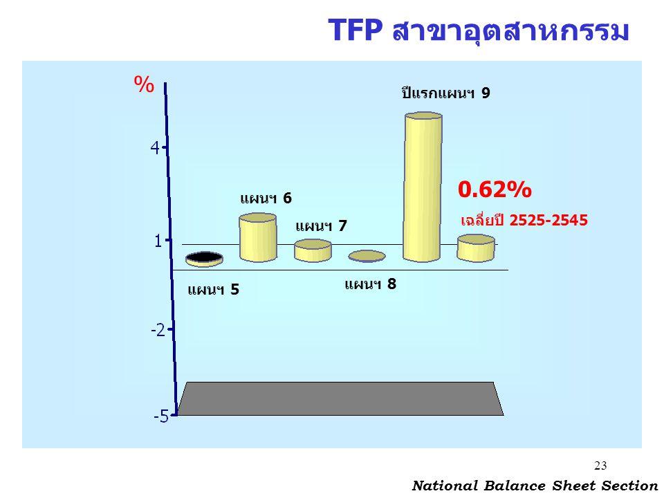 23 TFP สาขาอุตสาหกรรม National Balance Sheet Section % แผนฯ 5 แผนฯ 6 แผนฯ 8 0.62% แผนฯ 7 ปีแรกแผนฯ 9 เฉลี่ยปี 2525-2545