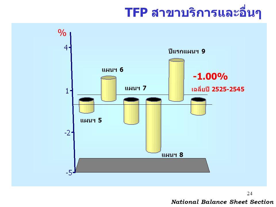24 TFP สาขาบริการและอื่นๆ National Balance Sheet Section % แผนฯ 5 แผนฯ 6 แผนฯ 7 แผนฯ 8 ปีแรกแผนฯ 9 -1.00% เฉลี่ยปี 2525-2545