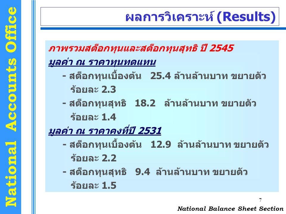7 National Accounts Office ผลการวิเคราะห์ (Results) National Balance Sheet Section ภาพรวมสต็อกทุนและสต็อกทุนสุทธิ ปี 2545 มูลค่า ณ ราคาทุนทดแทน - สต็อ