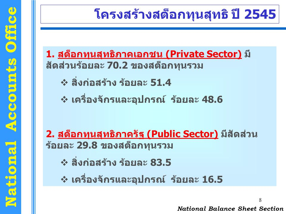 8 National Accounts Office โครงสร้างสต็อกทุนสุทธิ ปี 2545 National Balance Sheet Section 1. สต็อกทุนสุทธิภาคเอกชน (Private Sector) มี สัดส่วนร้อยละ 70
