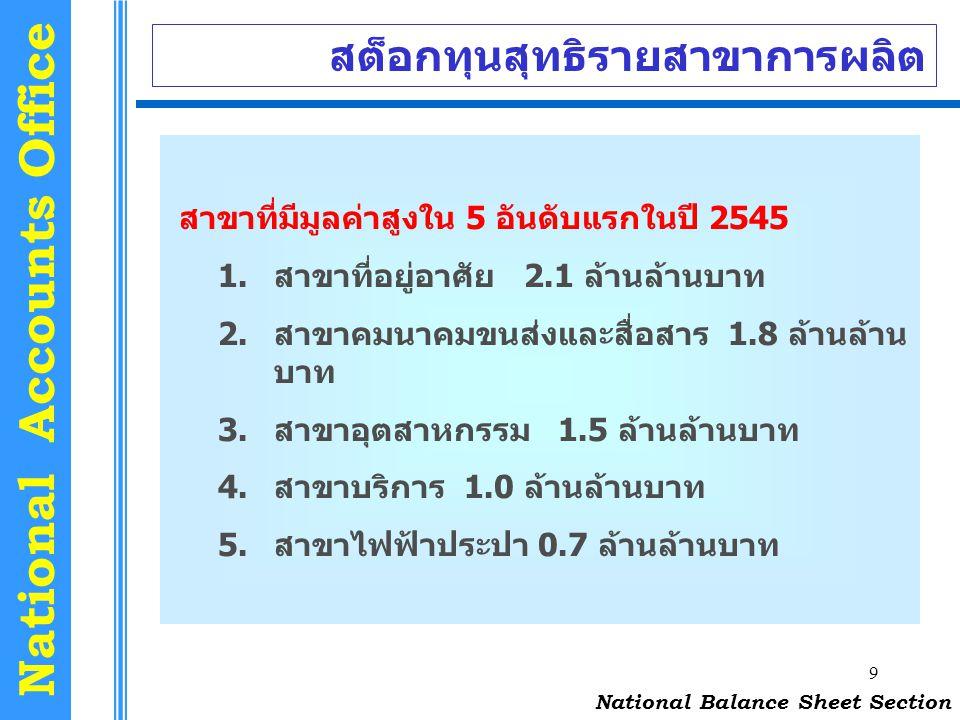 9 National Accounts Office สต็อกทุนสุทธิรายสาขาการผลิต National Balance Sheet Section สาขาที่มีมูลค่าสูงใน 5 อันดับแรกในปี 2545 1.สาขาที่อยู่อาศัย 2.1