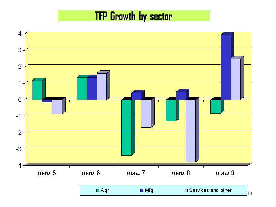 14 TFP Growth by sector