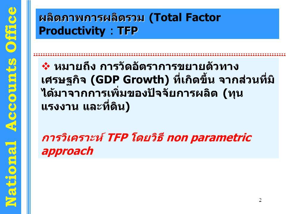 2 National Accounts Office ผลิตภาพการผลิตรวม TFP ผลิตภาพการผลิตรวม (Total Factor Productivity : TFP  หมายถึง การวัดอัตราการขยายตัวทาง เศรษฐกิจ (GDP Growth) ที่เกิดขึ้น จากส่วนที่มิ ได้มาจากการเพิ่มของปัจจัยการผลิต (ทุน แรงงาน และที่ดิน) การวิเคราะห์ TFP โดยวิธี non parametric approach