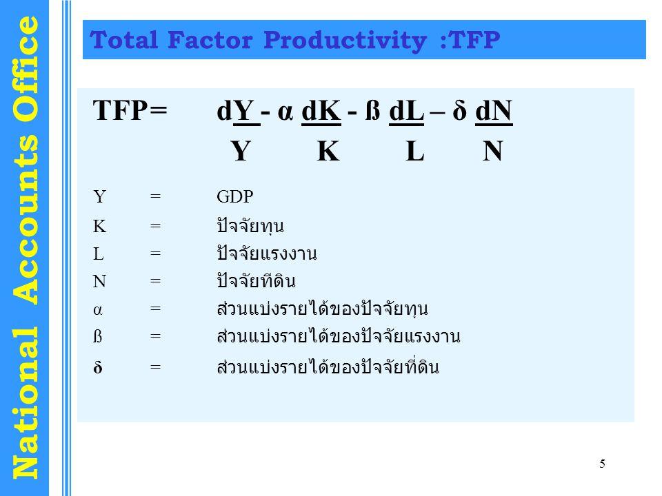 5 National Accounts Office Total Factor Productivity :TFP TFP=dY - α dK - ß dL – δ dN Y K L N Y=GDP K= ปัจจัยทุน L= ปัจจัยแรงงาน N= ปัจจัยทีดิน α = ส่วนแบ่งรายได้ของปัจจัยทุน ß= ส่วนแบ่งรายได้ของปัจจัยแรงงาน δ = ส่วนแบ่งรายได้ของปัจจัยที่ดิน