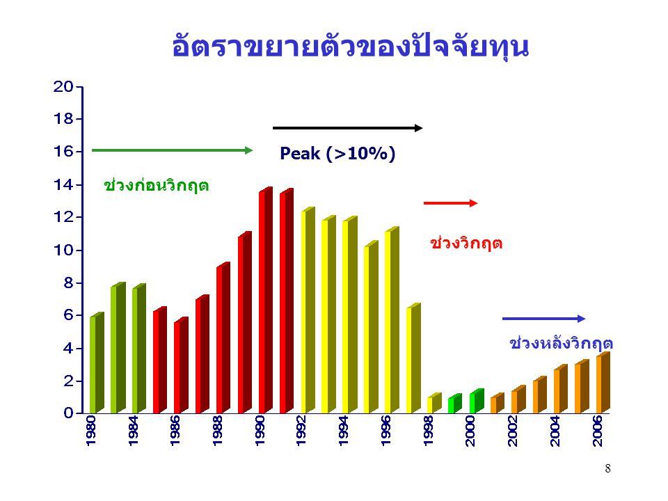8 อัตราขยายตัวของปัจจัยทุน ช่วงก่อนวิกฤต ช่วงวิกฤต ช่วงหลังวิกฤต Peak (>10%)