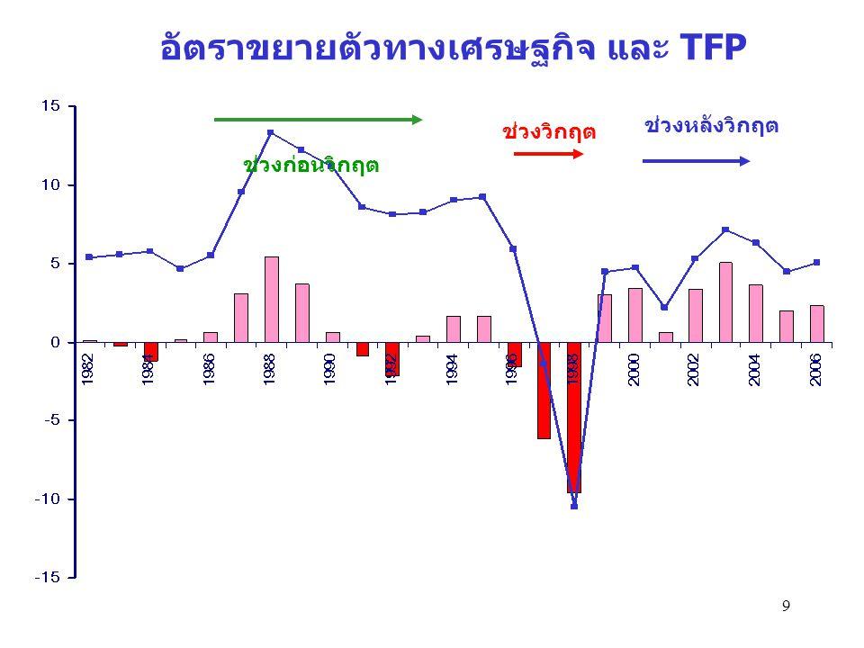 9 อัตราขยายตัวทางเศรษฐกิจ และ TFP ช่วงก่อนวิกฤต ช่วงวิกฤต ช่วงหลังวิกฤต