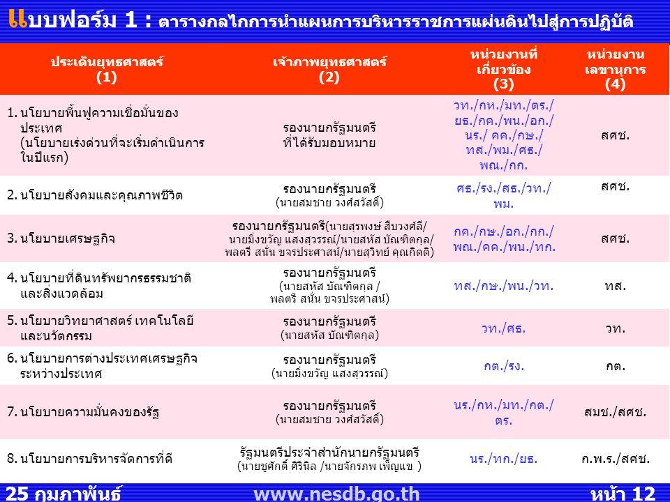 25 กุมภาพันธ์ 2551 www.nesdb.go.th หน้า 12 แ บบฟอร์ม 1 : ตารางกลไกการนำแผนการบริหารราชการแผ่นดินไปสู่การปฏิบัติ ประเด็นยุทธศาสตร์ (1) เจ้าภาพยุทธศาสตร