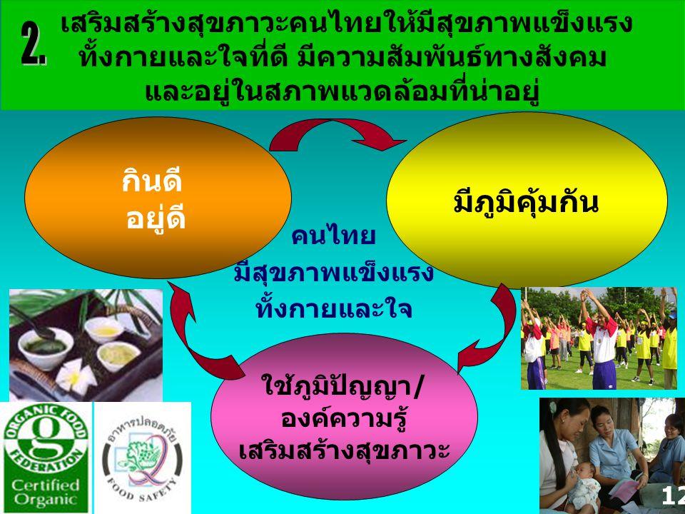 2.เสริมสร้างสุขภาวะคนไทย ให้มีสุขภาพแข็งแรงทั้งกายและ ใจที่ดี มีความสัมพันธ์ทางสังคม และอยู่ในสภาพแวดล้อมที่น่าอยู่ 3. เสริมสร้างคนไทย ให้อยู่ร่วมกัน