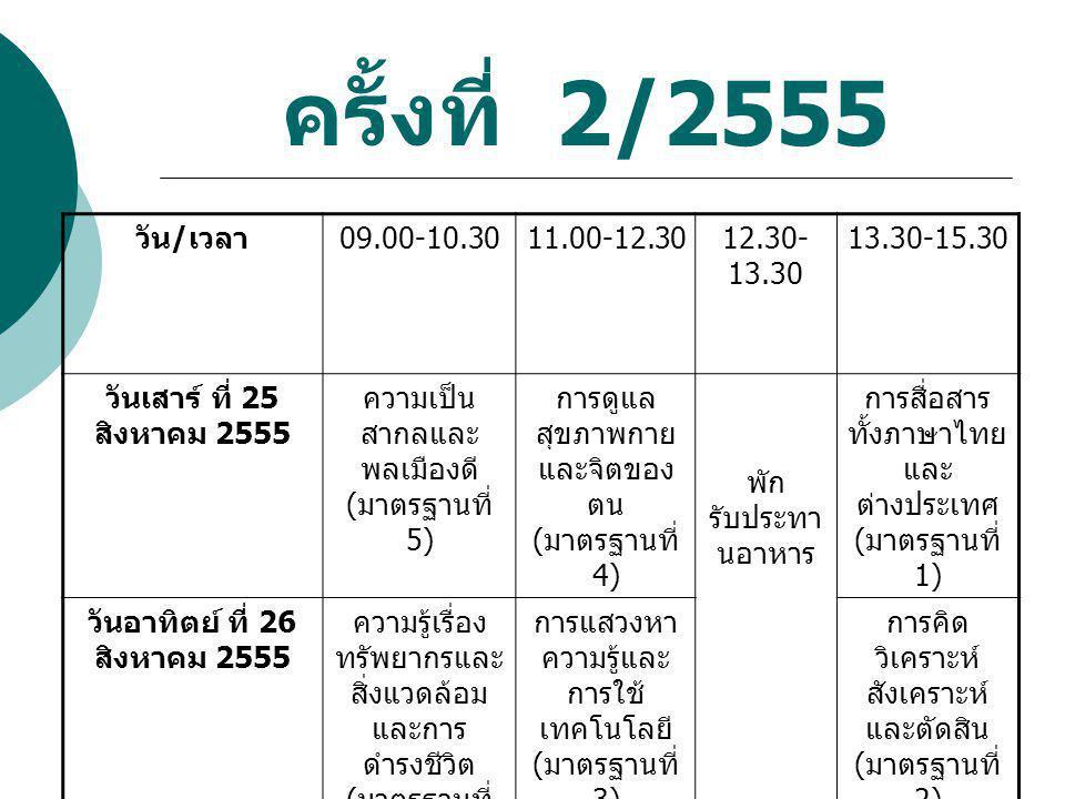 ครั้งที่ 3/2555 วัน / เวลา 09.00-10.3011.00-12.3012.30- 13.30 13.30-15.30 วันเสาร์ ที่ 24 พฤศจิกายน 2555 ความเป็น สากลและ พลเมืองดี ( มาตรฐานที่ 5) การดูแล สุขภาพกาย และจิตของ ตน ( มาตรฐานที่ 4) พัก รับประทา นอาหาร การสื่อสาร ทั้งภาษาไทย และ ต่างประเทศ ( มาตรฐานที่ 1) วันอาทิตย์ ที่ 25 พฤศจิกายน 2555 ความรู้เรื่อง ทรัพยากรและ สิ่งแวดล้อม และการ ดำรงชีวิต ( มาตรฐานที่ 6) การแสวงหา ความรู้และ การใช้ เทคโนโลยี ( มาตรฐานที่ 3) การคิด วิเคราะห์ สังเคราะห์ และตัดสิน ( มาตรฐานที่ 2)