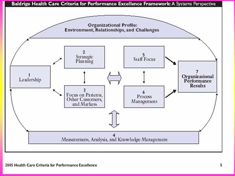 ความเชื่อมโยงของการพัฒนาระบบราชการ กับ เกณฑ์คุณภาพ PMQA ประสิทธิผล คุณภาพ ประสิทธิภาพ พัฒนาองค์กร ผลลัพธ์ การจัดการ กระบวนการ การมุ่งเน้น ทรัพยากร บุคคล การวัด การวิเคราะห์ และการจัดการความรู้ การนำ องค์กร การวางแผน เชิงยุทธศาสตร์ การให้ความ สำคัญกับผู้รับ บริการและผู้มี ส่วนได้ส่วนเสีย ตัวผลักดันให้เกิดผลลัพธ์ 1.เกิดประโยชน์ สุขของ ประชาชน 2.เกิดผลสัมฤทธิ์ต่อ ภารกิจของรัฐ 3.ประสิทธิภาพและ คุ้มค่า 4.ลดขั้นตอนการ ปฏิบัติงาน 5.ปรับปรุงภารกิจของ ส่วนราชการ 6.อำนวยความสะดวก ให้กับประชาชน 7.ประเมินผลการปฏิบัติ ราชการ พรฎ.