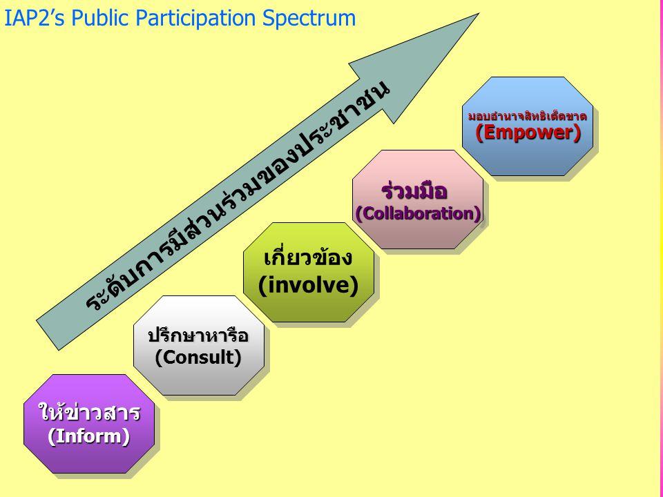 IAP2's Public Participation Spectrumให้ข่าวสาร(Inform)ให้ข่าวสาร(Inform) ปรึกษาหารือ(Consult)ปรึกษาหารือ(Consult) เกี่ยวข้อง (involve) เกี่ยวข้อง (inv