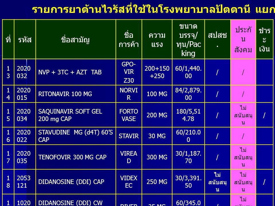 ลำดับ ที่ สูตรยา 1 GPO - VIR S30 (d4T + 3TC + NVP) 2 GPO - VIR S40 (d4T + 3TC + NVP) 3 d4T (30) + 3TC + EFV (600) 4 d4T (30) + 3TC + EFV (200) 5 d4T (40) + 3TC + EFV (600) 6 d4T (40) + 3TC + EFV (200) 7AZT (100) + 3TC + NVP 8 Zilarvir (AZT (300) + 3TC) + NVP 9 AZT (100) + 3TC + EFV (600) 10AZT (100) + 3TC + EFV (200) โครงการยาต้านไวรัสเอดส์ สำนักงาน ประกันสังคม ( สูตรยา )