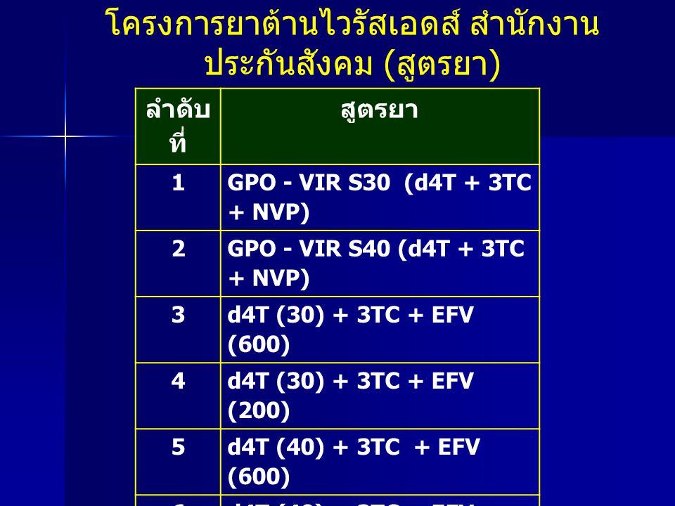 ลำดับ ที่ สูตรยา 11 Zilarvir (AZT (300) + 3TC) + EFV (600) 12 Zilarvir (AZT (300) + 3TC) + EFV (200) 13 d4T (30) + 3TC + IDV (400) + RTV 14 d4T (30) + 3TC + IDV (200) + RTV 15 d4T (40) + 3TC + IDV (400) + RTV 16 d4T (40) + 3TC + IDV (200) + RTV 17 AZT (100) + 3TC + IDV (400) + RTV 18 AZT (100) + 3TC + IDV (200) + RTV 19 Zilarvir (AZT (300) + 3TC) + IDV (400) + RTV 20Zilarvir (AZT (300) + 3TC) + IDV (200) + RTV โครงการยาต้านไวรัสเอดส์ สำนักงาน ประกันสังคม ( สูตรยา )