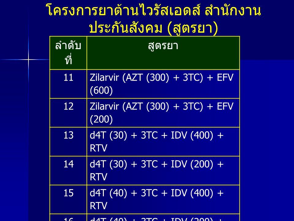 ลำดับ ที่ สูตรยา 11 Zilarvir (AZT (300) + 3TC) + EFV (600) 12 Zilarvir (AZT (300) + 3TC) + EFV (200) 13 d4T (30) + 3TC + IDV (400) + RTV 14 d4T (30) +