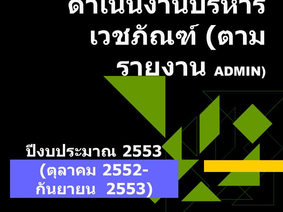 สรุปผลการ ดำเนินงานบริหาร เวชภัณฑ์ ( ตาม รายงาน ADMIN) ปีงบประมาณ 2553 ( ตุลาคม 2552- กันยายน 2553)