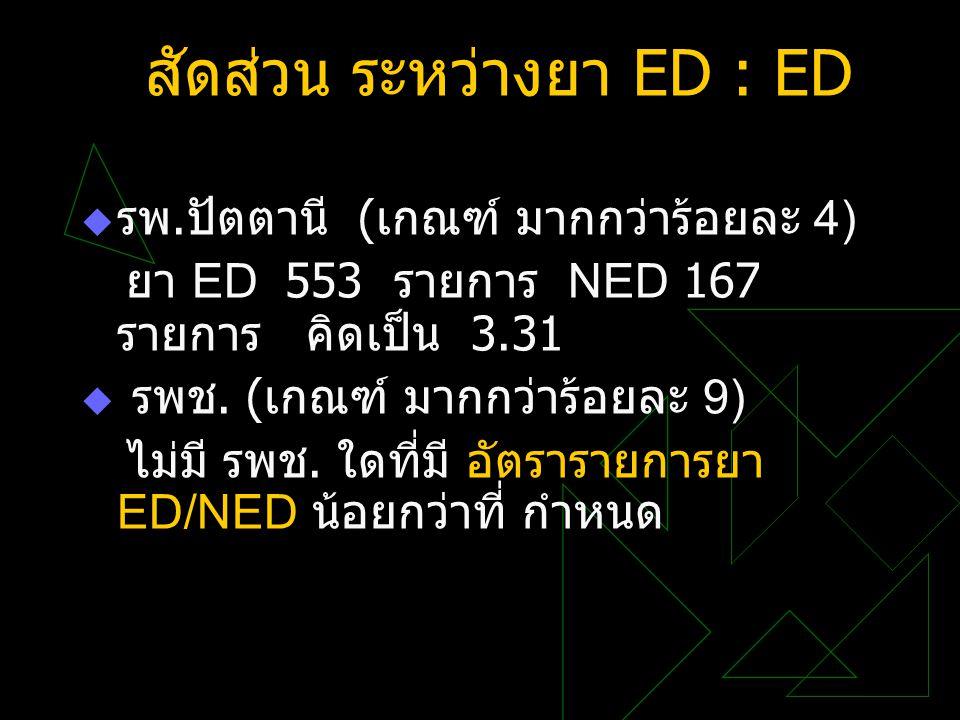 สัดส่วน ระหว่างยา ED : ED  รพ. ปัตตานี ( เกณฑ์ มากกว่าร้อยละ 4) ยา ED 553 รายการ NED 167 รายการ คิดเป็น 3.31  รพช. ( เกณฑ์ มากกว่าร้อยละ 9) ไม่มี รพ