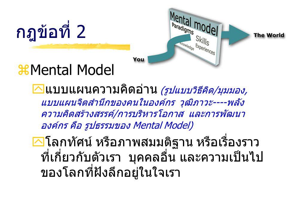 กฎข้อที่ 2 zMental Model yแบบแผนความคิดอ่าน (รูปแบบวิธีคิด/มุมมอง, แบบแผนจิตสำนึกของคนในองค์กร วุฒิภาวะ----พลัง ความคิดสร้างสรรค์/การบริหารโอกาส และกา