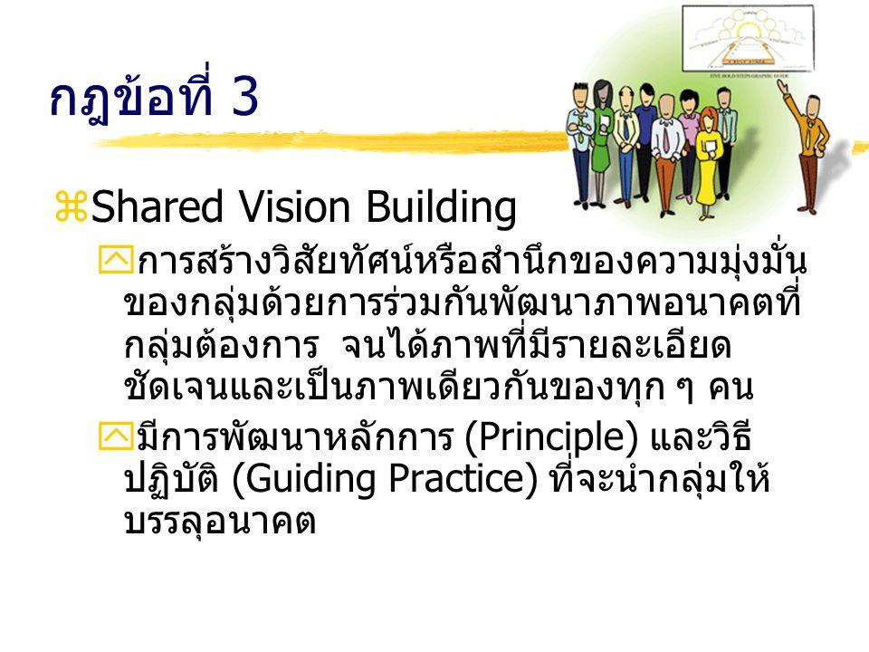 กฎข้อที่ 3 zShared Vision Building yการสร้างวิสัยทัศน์หรือสำนึกของความมุ่งมั่น ของกลุ่มด้วยการร่วมกันพัฒนาภาพอนาคตที่ กลุ่มต้องการ จนได้ภาพที่มีรายละเ