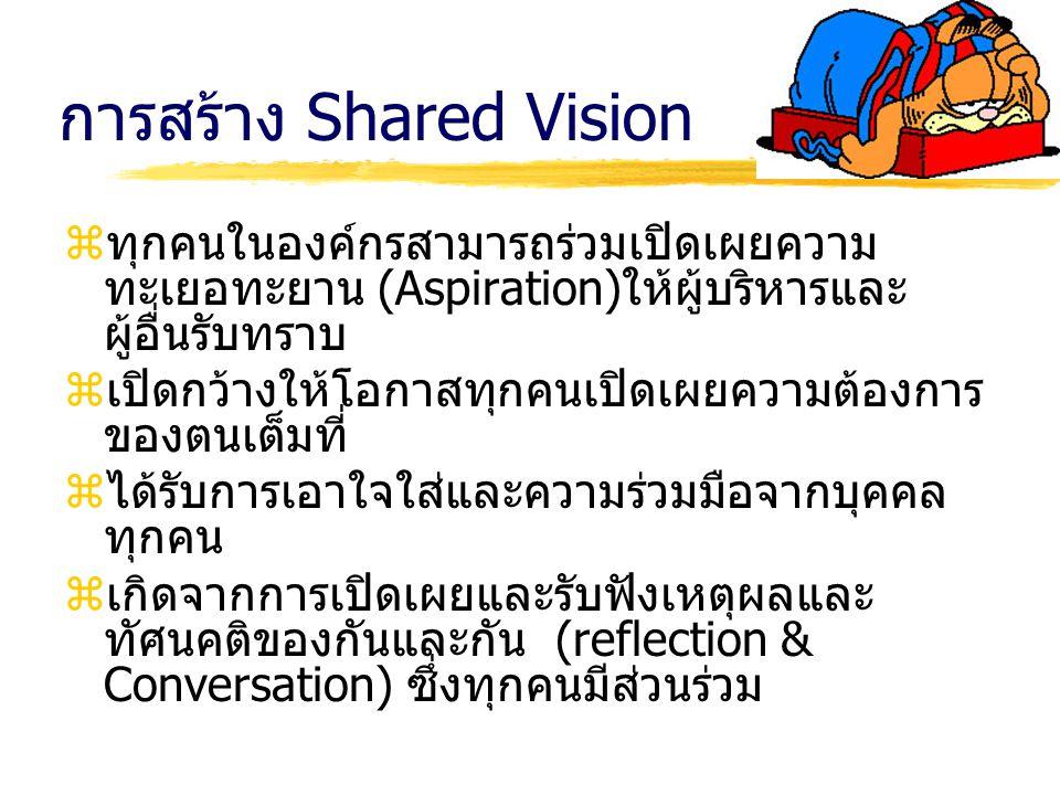 การสร้าง Shared Vision zทุกคนในองค์กรสามารถร่วมเปิดเผยความ ทะเยอทะยาน (Aspiration)ให้ผู้บริหารและ ผู้อื่นรับทราบ zเปิดกว้างให้โอกาสทุกคนเปิดเผยความต้อ