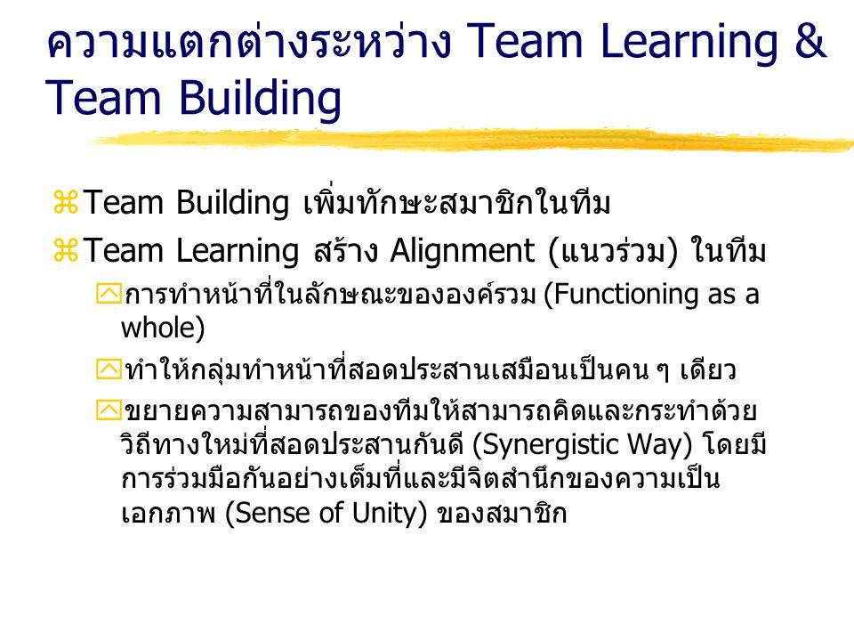 ความแตกต่างระหว่าง Team Learning & Team Building zTeam Building เพิ่มทักษะสมาชิกในทีม zTeam Learning สร้าง Alignment (แนวร่วม) ในทีม yการทำหน้าที่ในลั