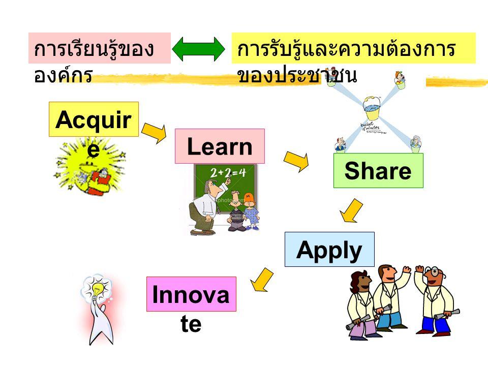 Apply Learn Share Acquir e Innova te การเรียนรู้ของ องค์กร การรับรู้และความต้องการ ของประชาชน