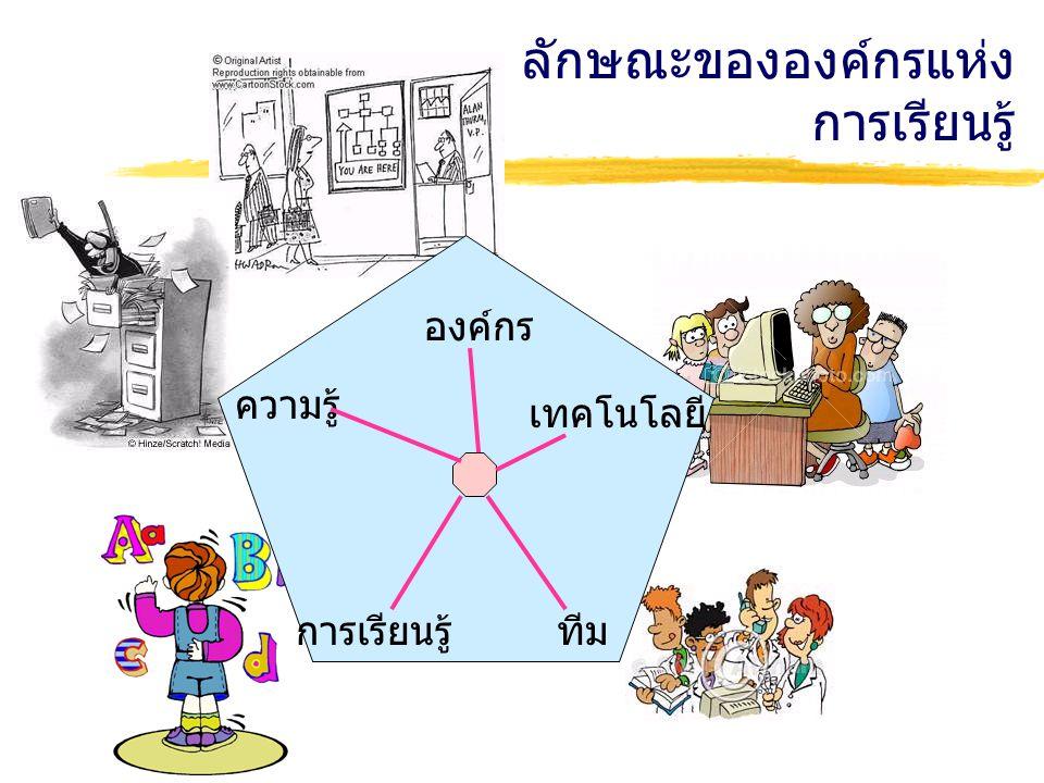 ลักษณะขององค์กรแห่ง การเรียนรู้ ทีม ความรู้ เทคโนโลยี การเรียนรู้ องค์กร