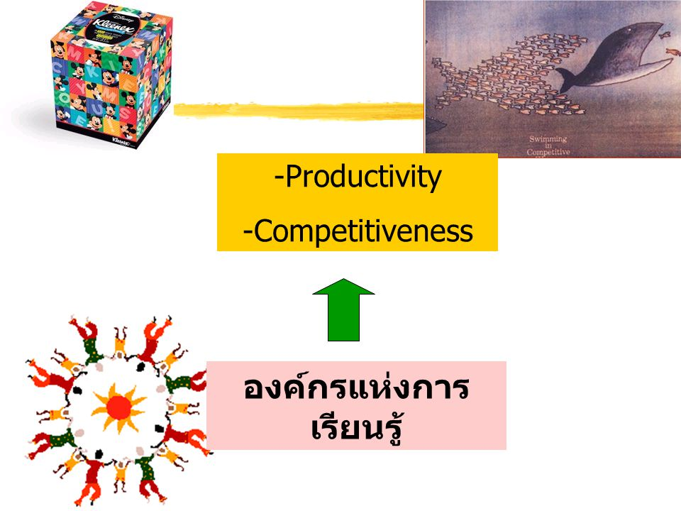 องค์กรแห่งการ เรียนรู้ -Productivity -Competitiveness