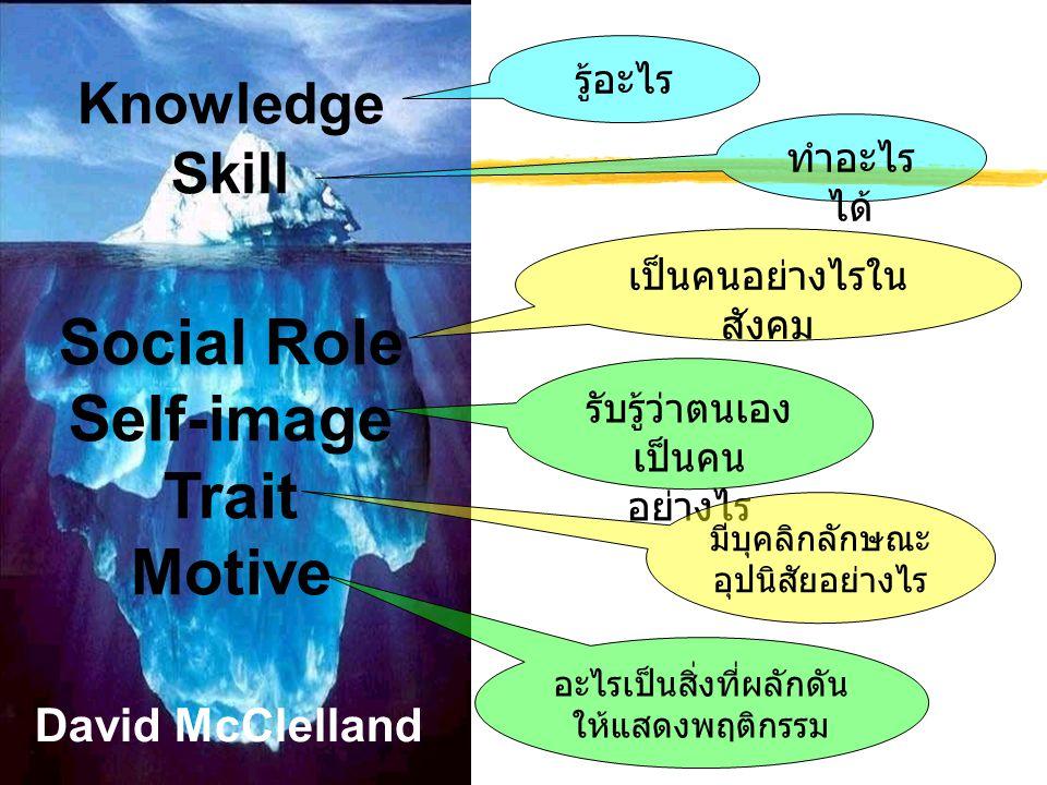 Knowledge Skill Social Role Self-image Trait Motive David McClelland รู้อะไร ทำอะไร ได้ เป็นคนอย่างไรใน สังคม รับรู้ว่าตนเอง เป็นคน อย่างไร มีบุคลิกลั