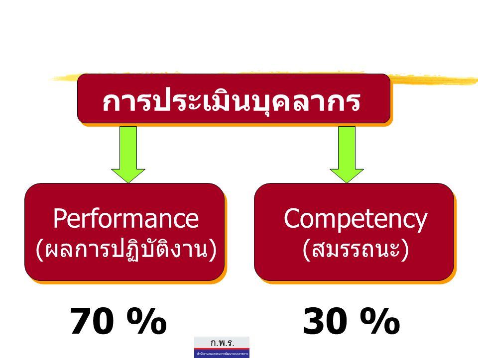 การประเมินบุคลากร Performance (ผลการปฏิบัติงาน) Competency (สมรรถนะ) 70 %30 %