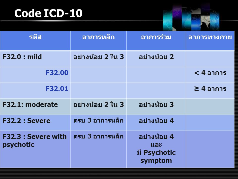 Code ICD-10 รหัสอาการหลักอาการร่วมอาการทางกาย F32.0 : mildอย่างน้อย 2 ใน 3อย่างน้อย 2 F32.00< 4 อาการ F32.01≥ 4 อาการ F32.1: moderateอย่างน้อย 2 ใน 3อ