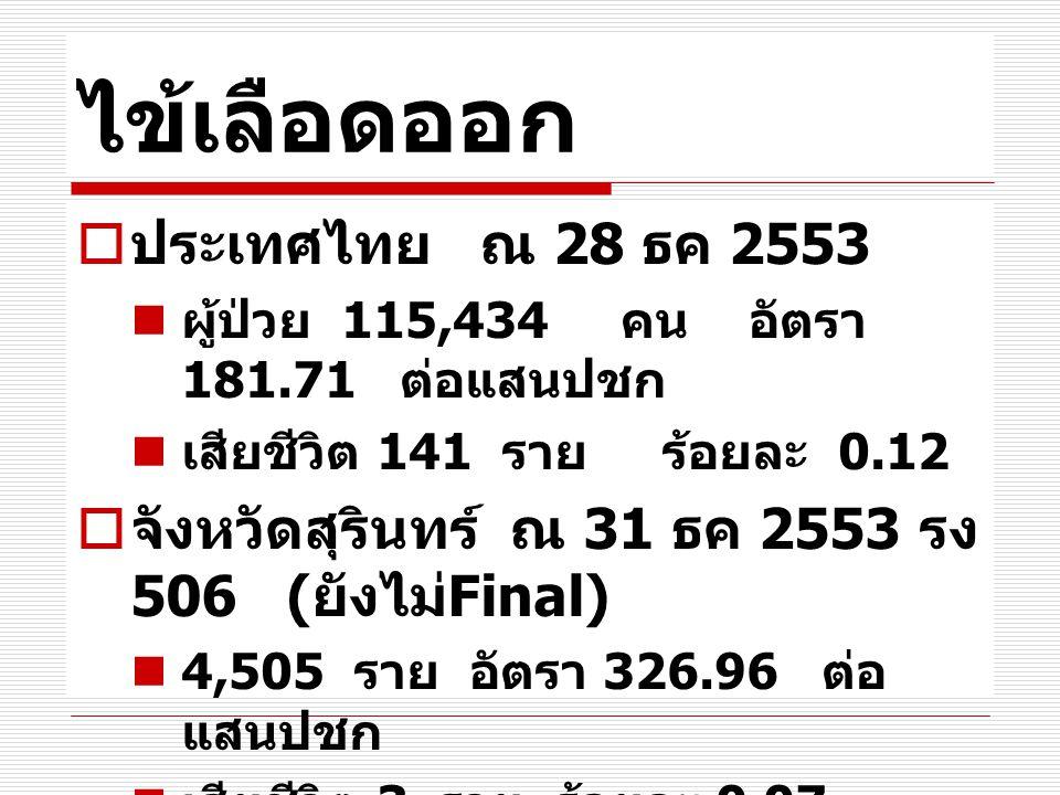 ไข้เลือดออก  ประเทศไทย ณ 28 ธค 2553 ผู้ป่วย 115,434 คน อัตรา 181.71 ต่อแสนปชก เสียชีวิต 141 ราย ร้อยละ 0.12  จังหวัดสุรินทร์ ณ 31 ธค 2553 รง 506 ( ย