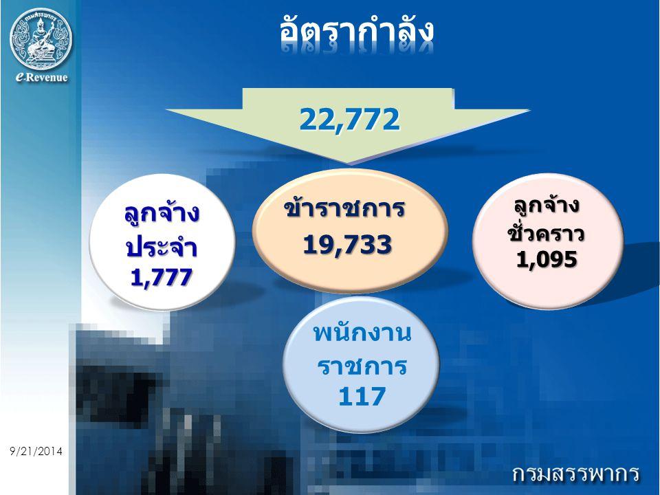 9/21/2014 ลูกจ้างชั่วคราว1,095 พนักงาน ราชการ 117 ข้าราชการ 19,733 19,733 22,772