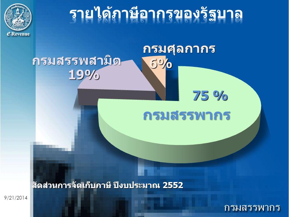 9/21/2014 กรมสรรพากร 75 % กรมสรรพสามิต 19% กรมศุลกากร 6% สัดส่วนการจัดเก็บภาษี ปีงบประมาณ 2552