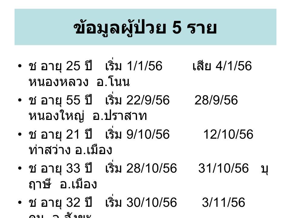 ข้อมูลผู้ป่วย 5 ราย ช อายุ 25 ปีเริ่ม 1/1/56 เสีย 4/1/56 หนองหลวง อ. โนน ช อายุ 55 ปีเริ่ม 22/9/56 28/9/56 หนองใหญ่ อ. ปราสาท ช อายุ 21 ปีเริ่ม 9/10/5