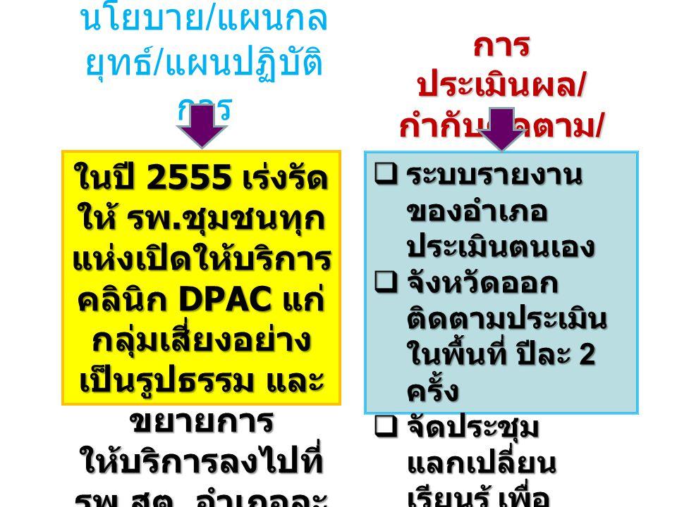 นโยบาย / แผนกล ยุทธ์ / แผนปฏิบัติ การ การ ประเมินผล / กำกับติดตาม / การรายงานผล ในปี 2555 เร่งรัด ให้ รพ. ชุมชนทุก แห่งเปิดให้บริการ คลินิก DPAC แก่ ก