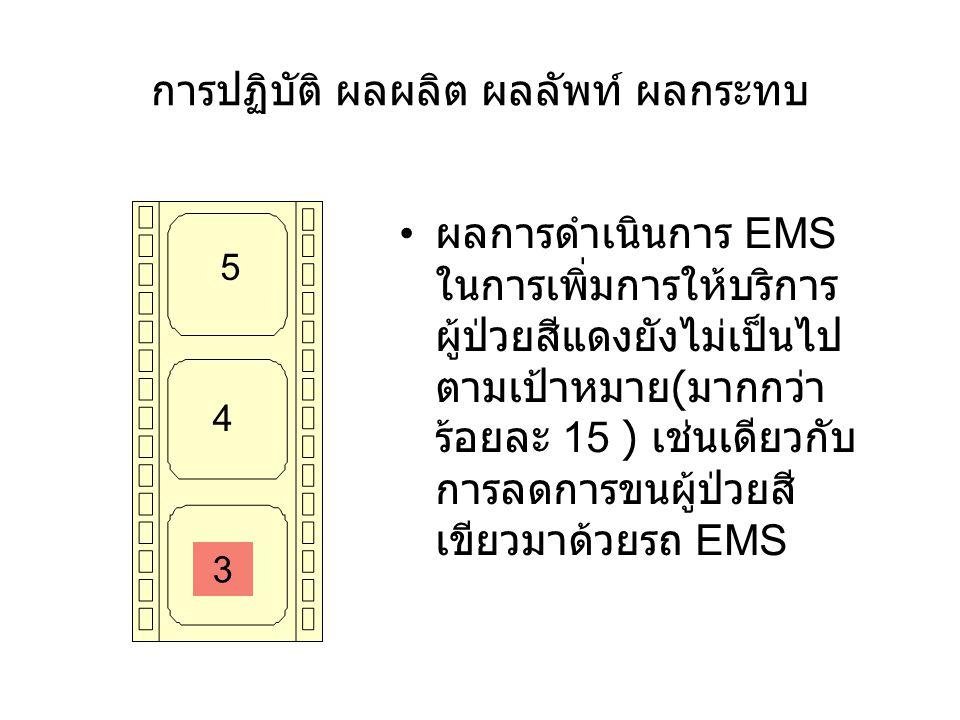 การปฏิบัติ ผลผลิต ผลลัพท์ ผลกระทบ 5 4 3 ผลการดำเนินการ EMS ในการเพิ่มการให้บริการ ผู้ป่วยสีแดงยังไม่เป็นไป ตามเป้าหมาย ( มากกว่า ร้อยละ 15 ) เช่นเดียว