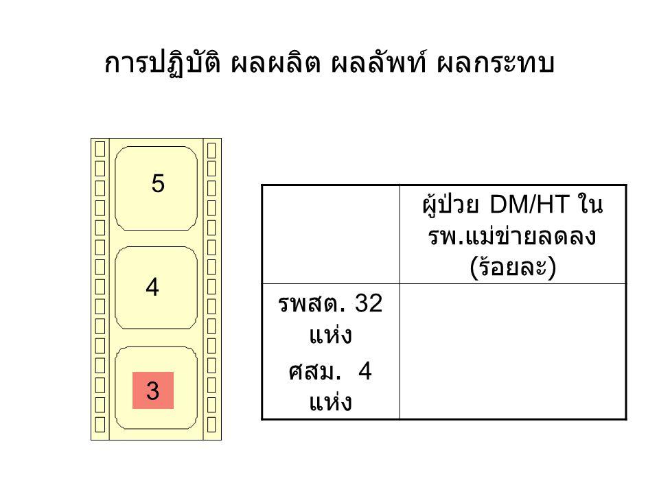 การปฏิบัติ ผลผลิต ผลลัพท์ ผลกระทบ 5 4 3 ผู้ป่วย DM/HT ใน รพ. แม่ข่ายลดลง ( ร้อยละ ) รพสต. 32 แห่ง ศสม. 4 แห่ง