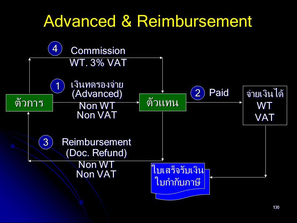 130 ตัวการ ตัวแทน เงินทดรองจ่าย(Advanced) Non WT Non VAT Advanced & Reimbursement Reimbursement (Doc. Refund) Non WT Non VAT จ่ายเงินได้WTVAT ใบเสร็จร