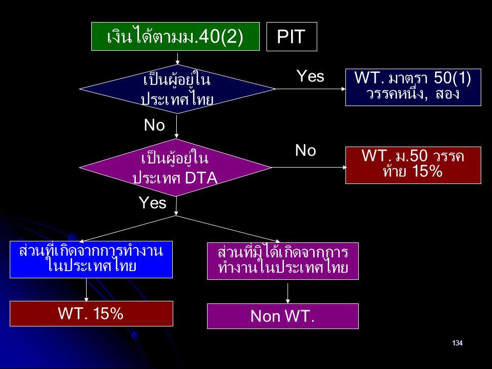 134 เงินได้ตามม.40(2) เป็นผู้อยู่ใน ประเทศไทย No เป็นผู้อยู่ใน ประเทศ DTA Yes ส่วนที่เกิดจากการทำงาน ในประเทศไทย ส่วนที่มิได้เกิดจากการ ทำงานในประเทศไ